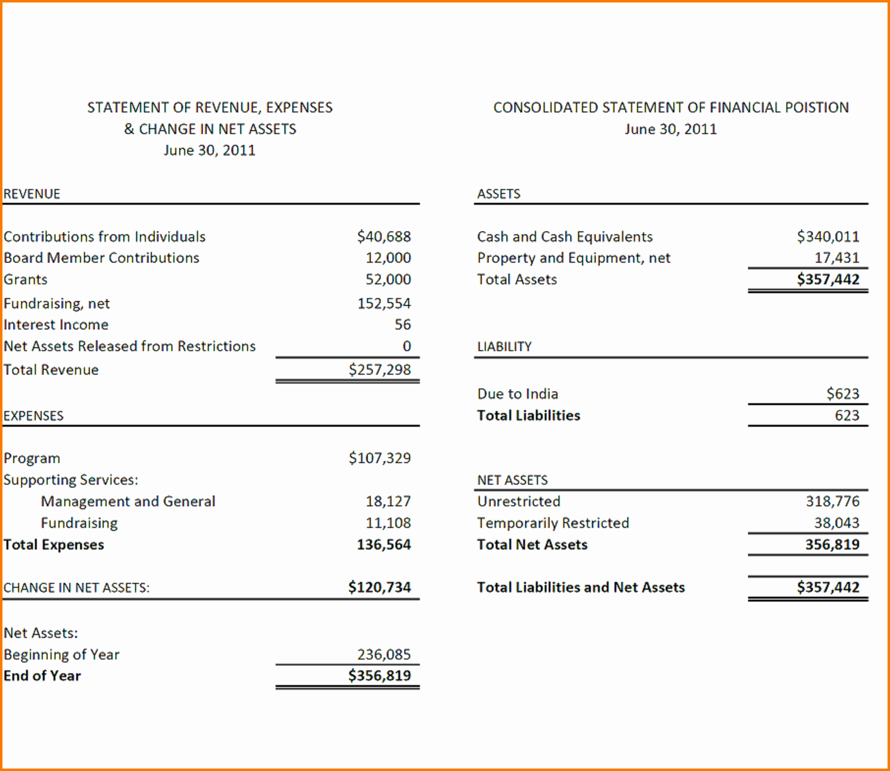 Church Financial Statements Template Luxury Church Financial Statements Examples Sample Statement