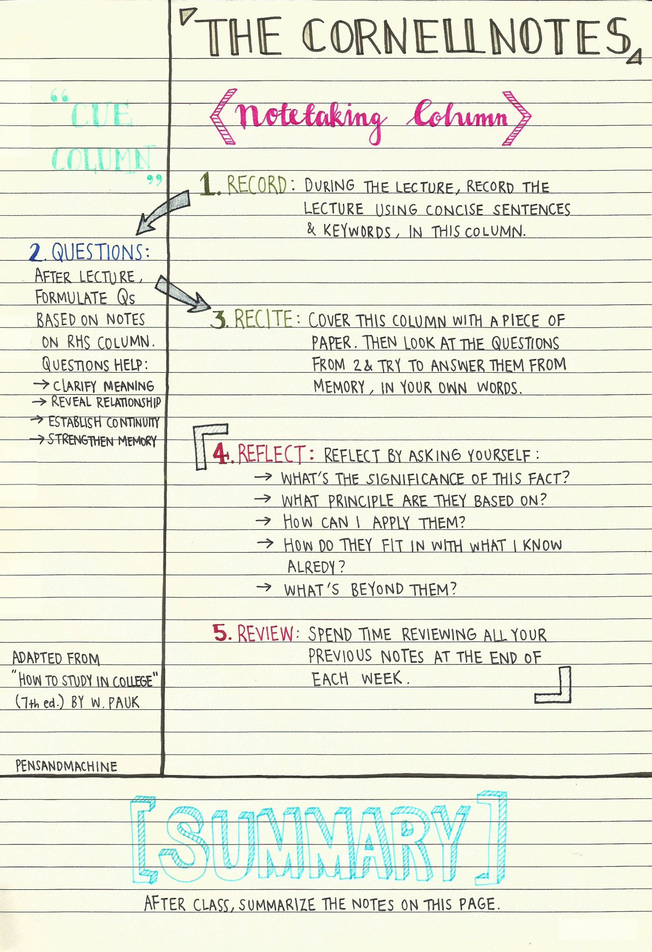 College Note Taking Template Fresh A Guide to Note Taking for Students Acadoceo