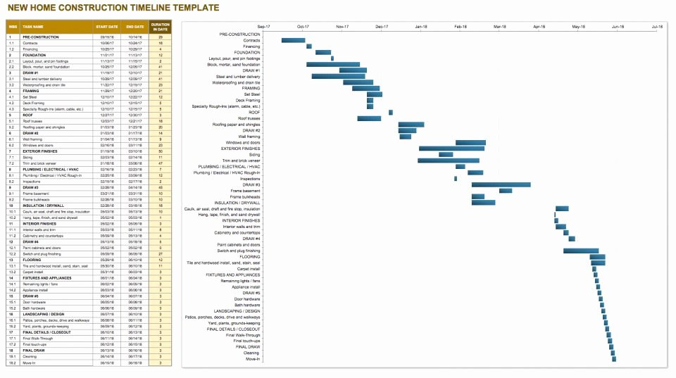 Commercial Construction Schedule Template Best Of Construction Timeline Template Collection