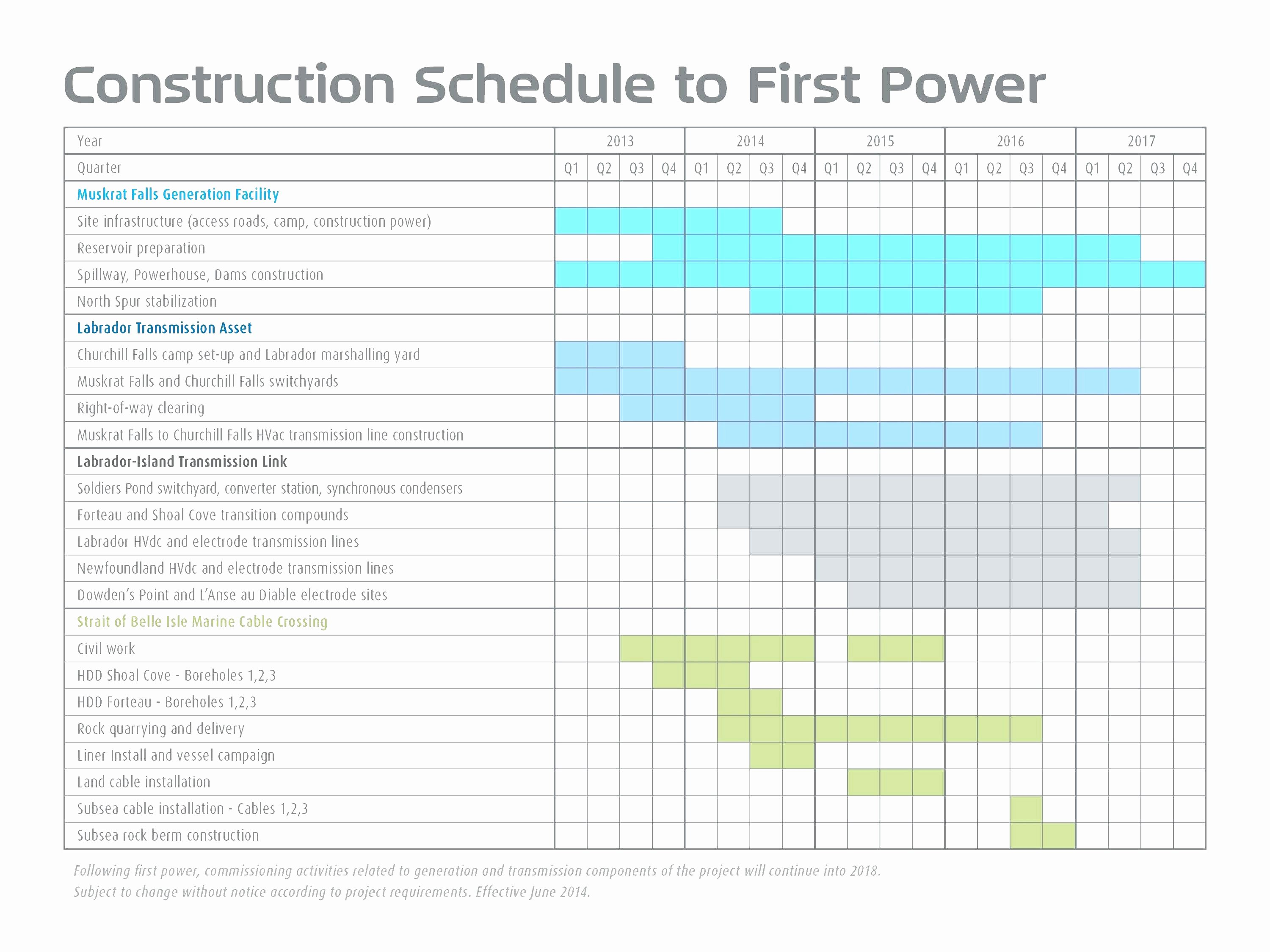 Commercial Construction Schedule Template Fresh Ic New Home Construction Timeline Template Mercial