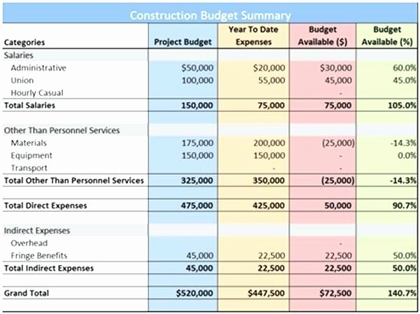 Construction Budget Template Excel Beautiful Sample Project Bud Spreadsheet Excel Awesome Cost Plan