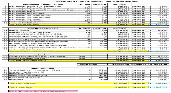 Construction Cost Estimate Template Fresh Estimated Construction Cost Spreadsheet Construction Cost