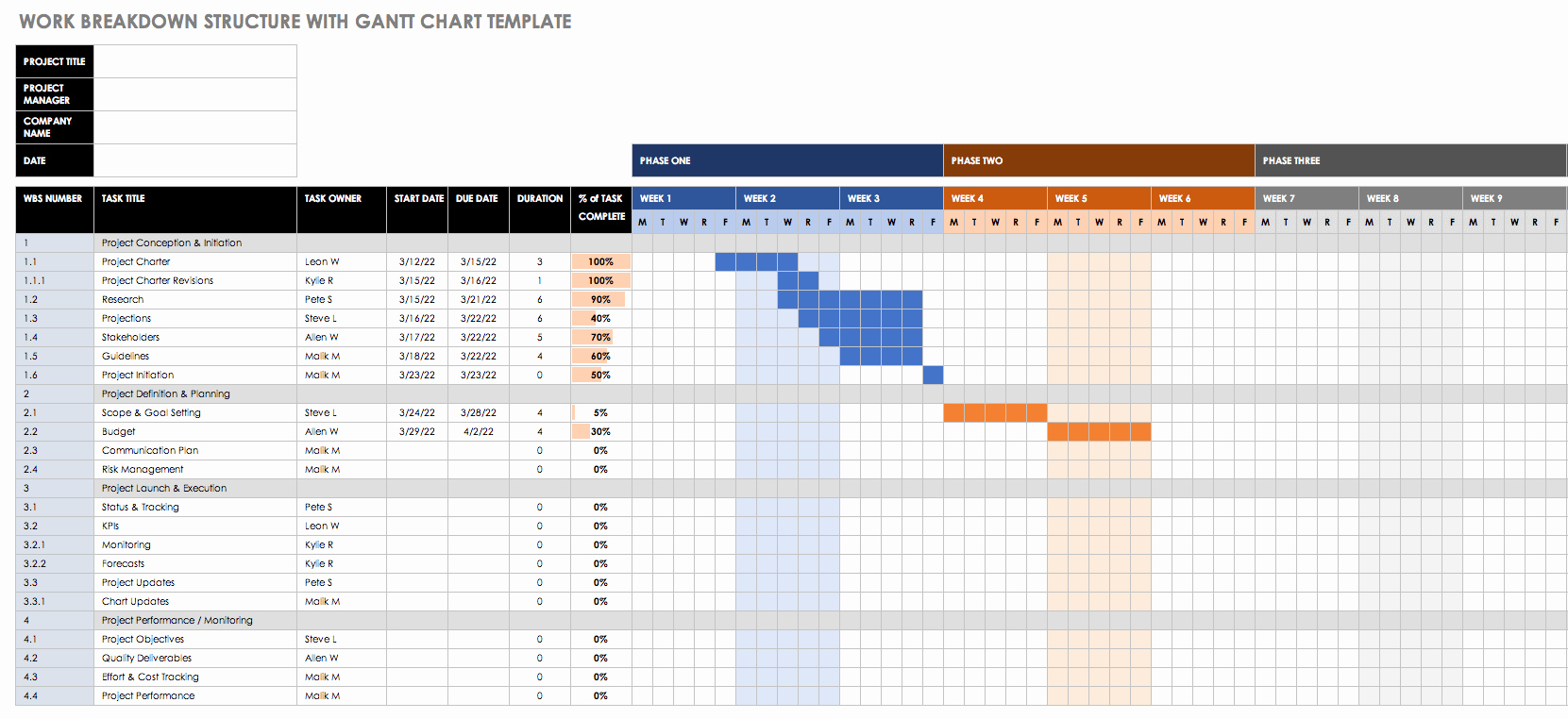 Construction Gantt Chart Excel Template Unique Critical Path Method for Construction