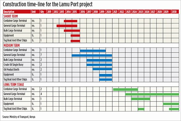 Construction Project Schedule Template Excel Elegant Mercial Construction Schedule Template