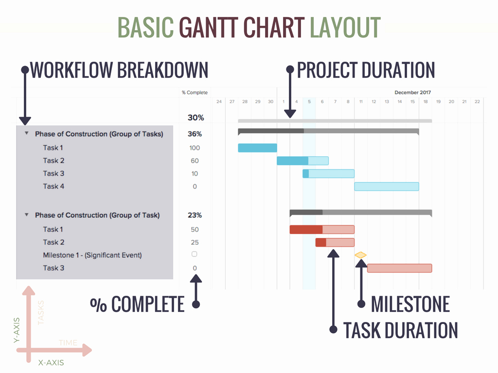 Construction Project Schedule Template New Construction Schedule Templates Fine Homebuilding