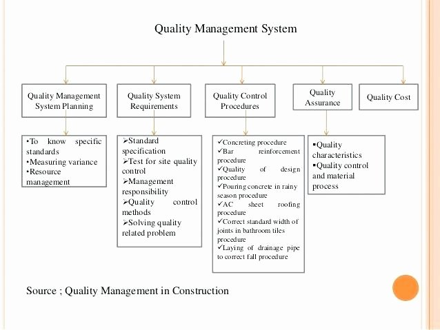 Construction Quality Control Plan Template Awesome Quality Control Plan Template Design Information Checklist