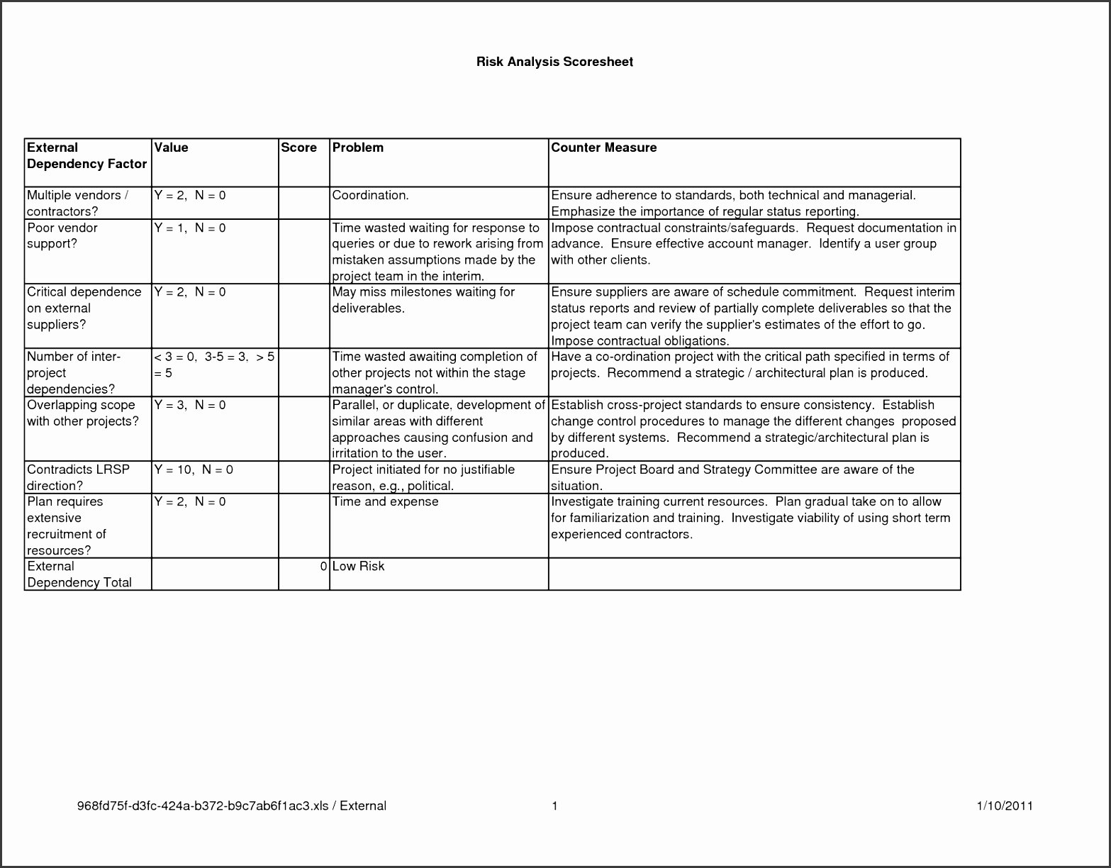 Construction Work Plan Template Elegant 5 Construction Risk assessment Template Sampletemplatess