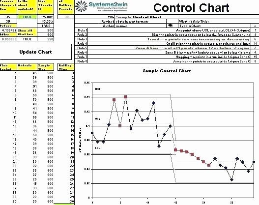 Control Chart Excel Template Fresh Control Charts In Excel Chart Template Free Monster How to
