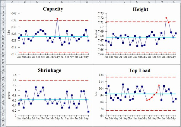 Control Chart Excel Template Lovely Balanced Scorecard Template Excel