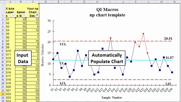 Control Chart Excel Template Lovely Np Chart Np Chart Template In Excel