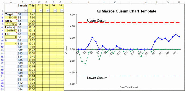 Control Chart Excel Template New Cusum Chart Template In Excel