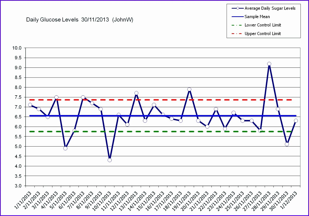 excel control chart template k4053