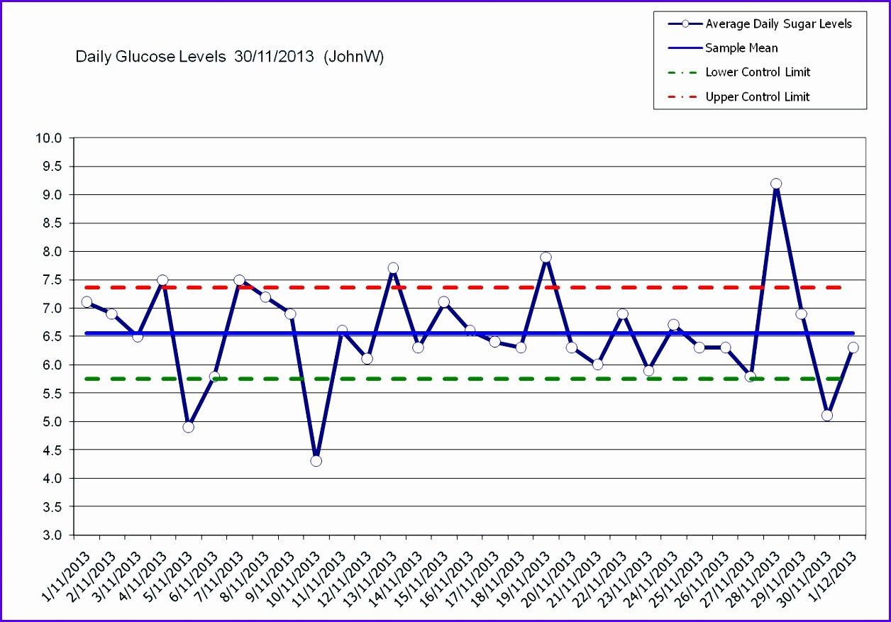 Control Chart Excel Template Unique 14 Excel Control Chart Template Exceltemplates