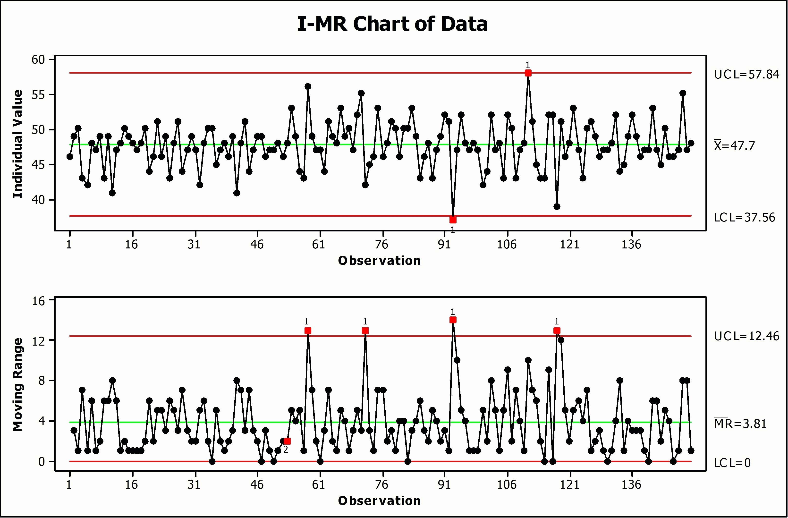 Control Chart Excel Template Unique Template Control Chart Excel Template