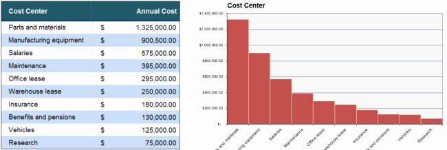 Cost Analysis Template Excel Elegant 5 Cost Analysis Templates and Examples for Word Excel