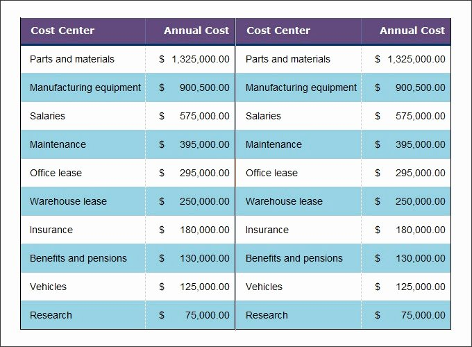 Cost Benefit Analysis Excel Template Awesome Cost Analysis Template