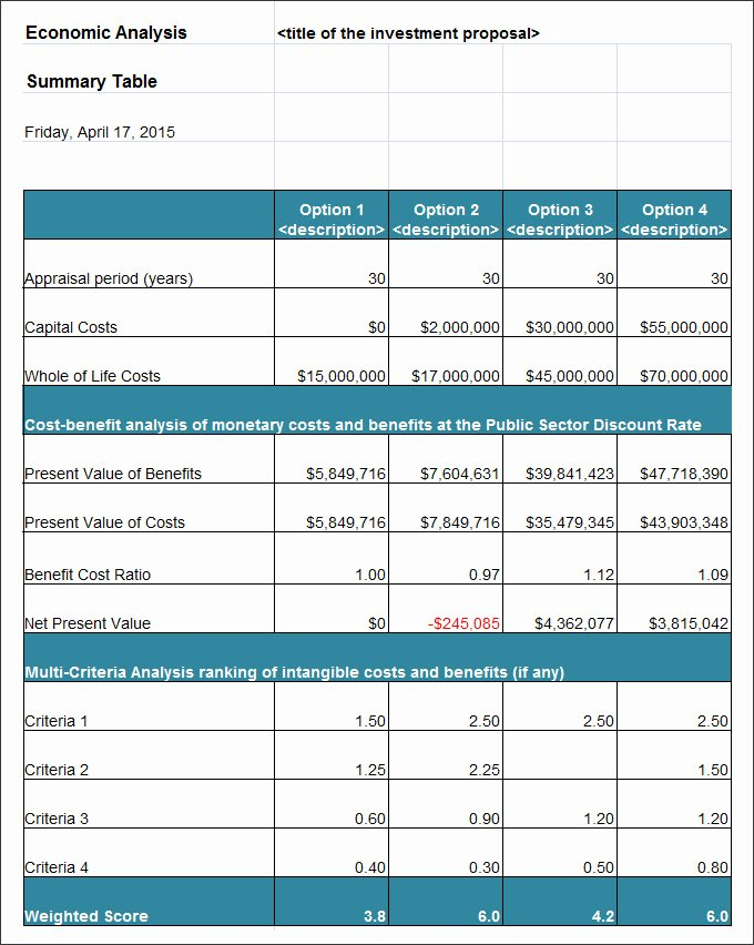 Cost Benefit Analysis Excel Template Best Of 26 Cost Analysis Templates Pdf Doc