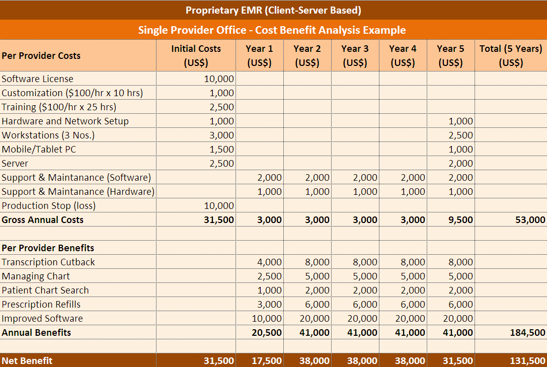 Cost Benefit Analysis Excel Template Luxury Cost Benefit Analysis Excel Template