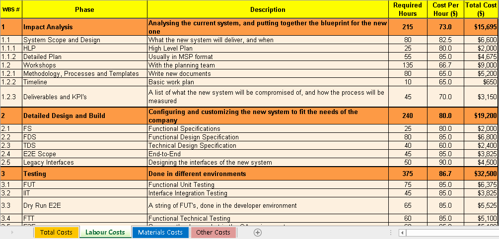 Cost Estimate Template Excel Inspirational Engineering Management
