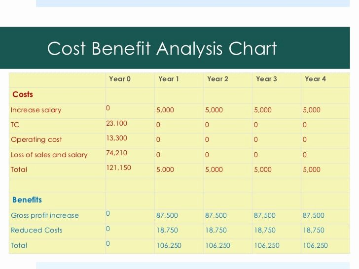 Cost Saving Analysis Template Beautiful top 5 Free Cost Benefit Analysis Templates Word