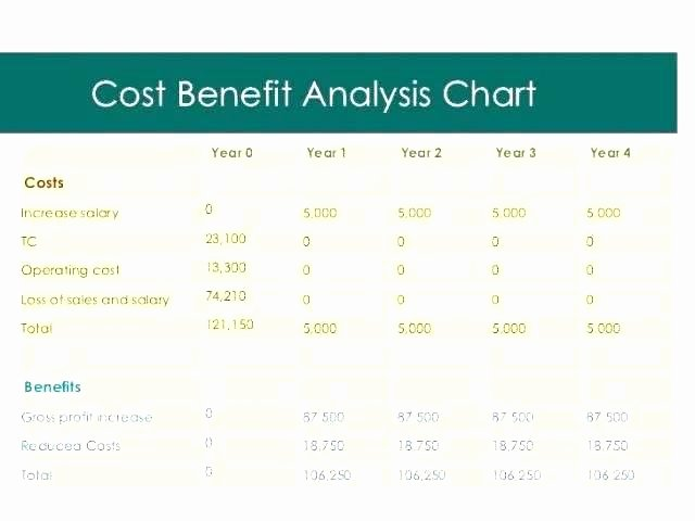 Cost Saving Analysis Template Inspirational Cost Savings Analysis Template – Puebladigital