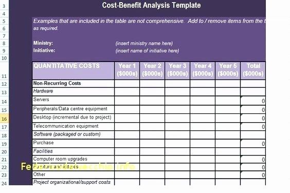 Cost Saving Analysis Template Unique Cost Savings Analysis Template Benefit Excel Microsoft