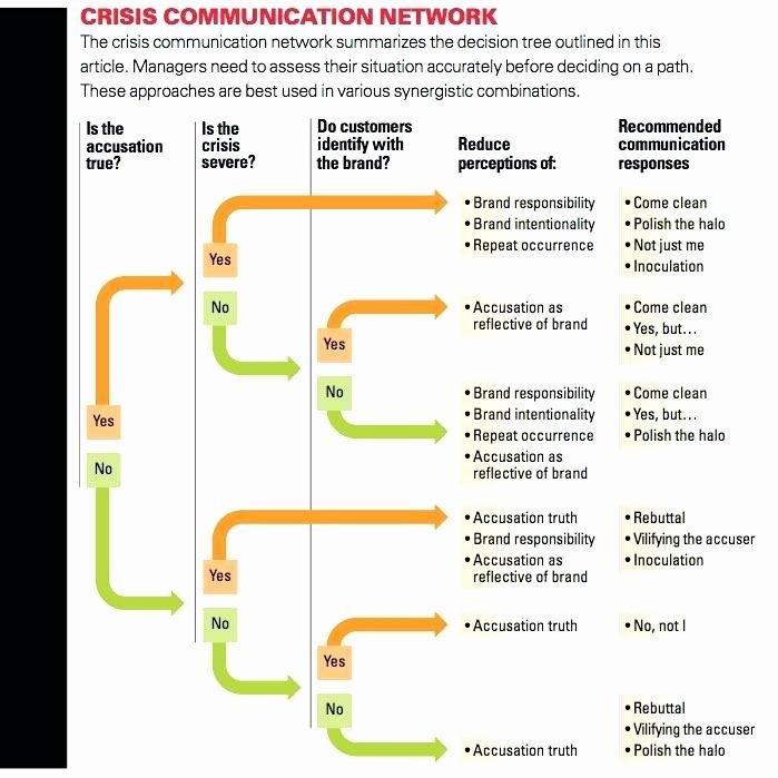 Crisis Communication Plan Template Elegant Crisis Munication Plan Template Crisis Munication