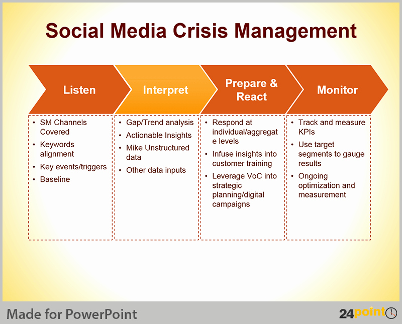 Crisis Communication Plan Template Fresh Crisis Management Plan Tips for Powerpoint Presentations