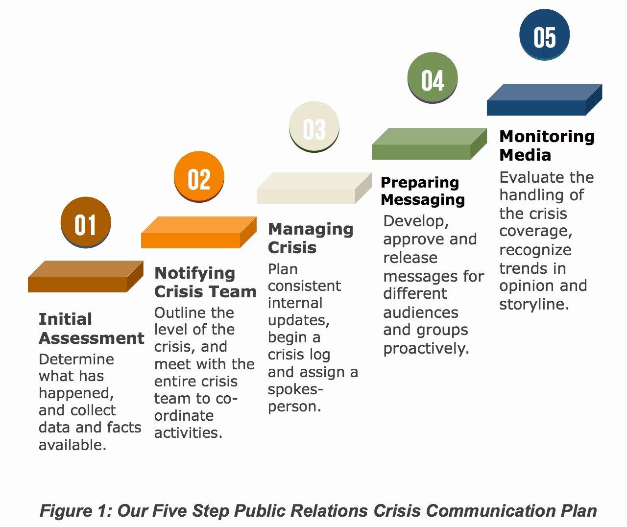 Crisis Communication Plan Template New Crisis Munication Plan Template – soohongp