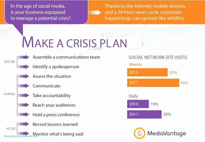Crisis Management Plan Template Inspirational Crisis Management Plan Template Mental Health Best