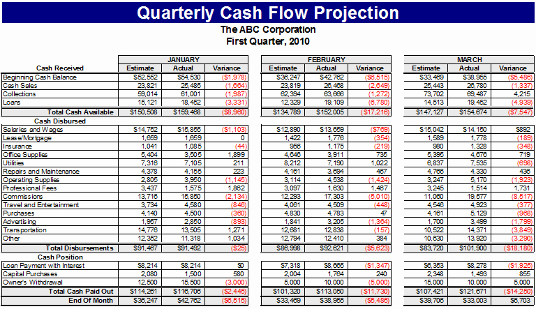 Daily Cash Flow Template Beautiful Ultimate Cash Flow Template for Business & Personal Use
