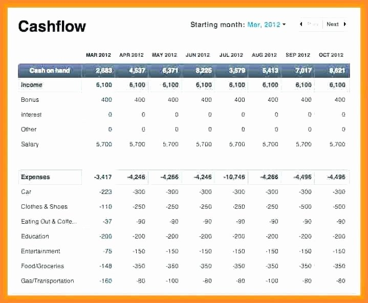 Daily Cash Flow Template Luxury Cash Flow Spreadsheet Excel Cash Flow Template Cash Flow