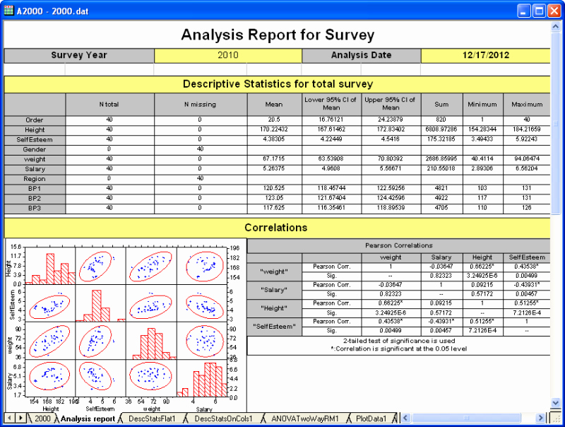 Data Analysis Report Template Best Of Data Analysis Curve Fitting Statistics Signal