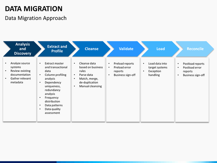 Data Migration Plan Template Awesome Data Migration Powerpoint Template
