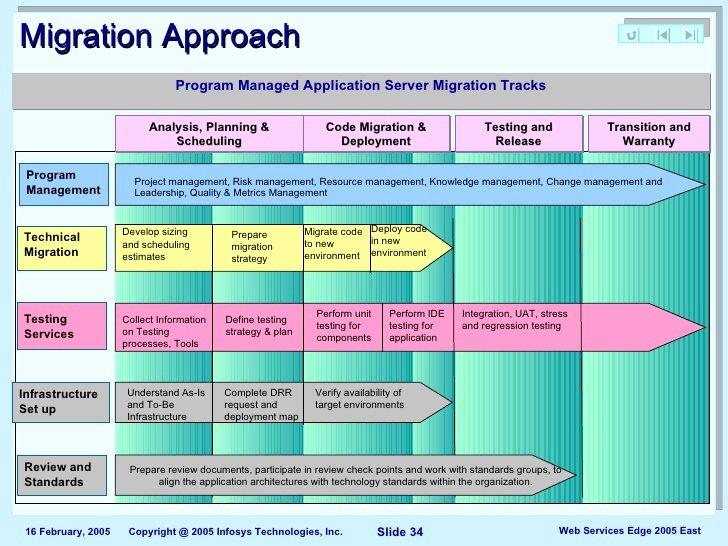 Data Migration Plan Template Beautiful Data Center Migration Project Plan Template why Data Center