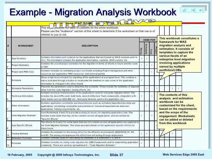 Data Migration Plan Template Elegant De Missioning Project Plan Template Roadmap for