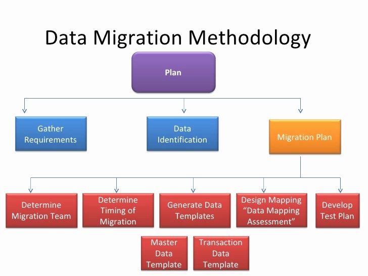 Data Migration Plan Template Fresh Data Migration Erp Ax