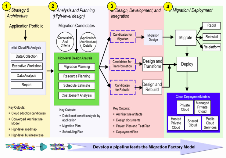 Data Migration Plan Template Fresh Four Steps to Identify and Relocate An Application