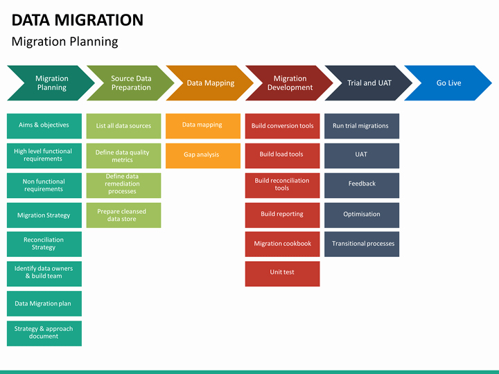 Data Migration Plan Template Inspirational Data Migration Powerpoint Template