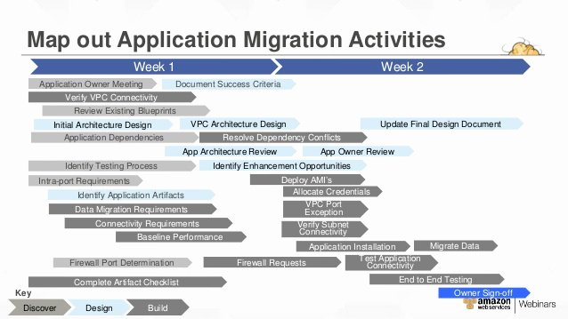 Data Migration Plan Template Lovely Aws Migration Planning Roadmap