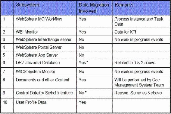 Data Migration Plan Template Luxury Data Migration Plan to Pin On Pinterest Pinsdaddy