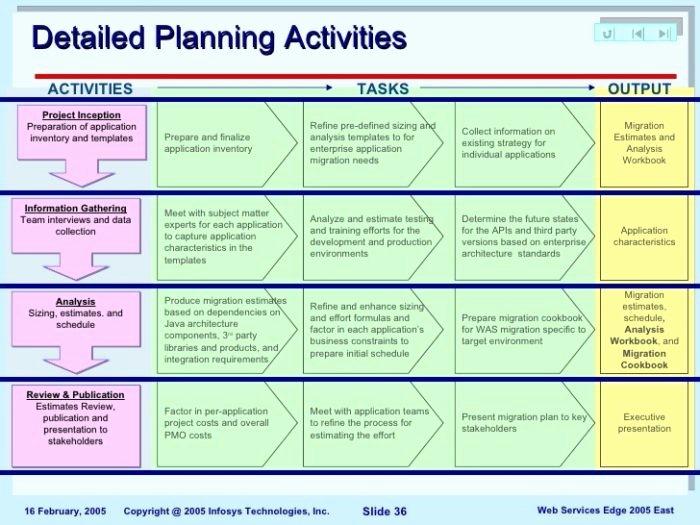 Data Migration Plan Template New Data Center Checklist Template Templates Resume