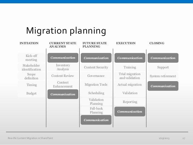 Data Migration Plan Template Unique 11 Migration Project Plan Examples Pdf