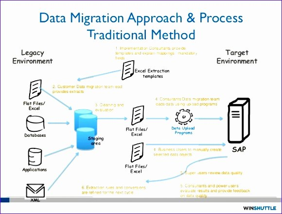 Data Migration Project Plan Template Awesome 9 Implementation Plan Template Excel Exceltemplates