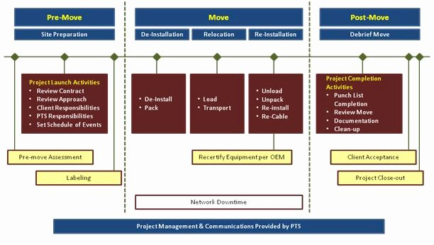 Data Migration Project Plan Template Awesome 97 Data Center Migration Plan Template Application