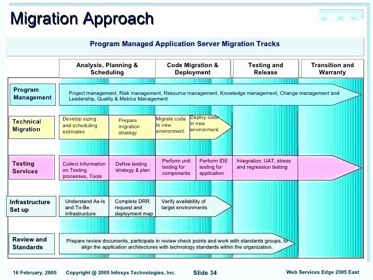 Data Migration Project Plan Template Elegant Data Migration Plan Template – Leaderwithin