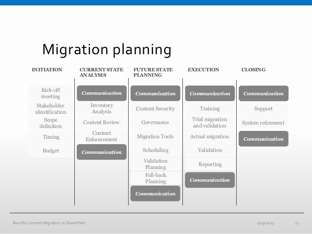 Data Migration Project Plan Template Inspirational 11 Migration Project Plan Examples Pdf