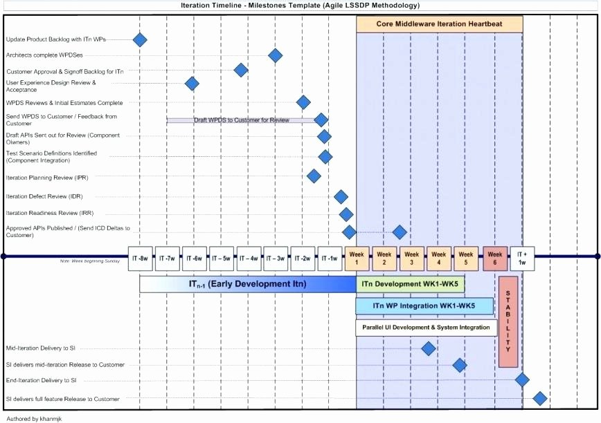 Data Migration Project Plan Template Luxury 93 Migration Project Plan Project Migration Plan