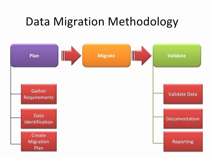 Data Migration Project Plan Template New Data Migration Erp Ax