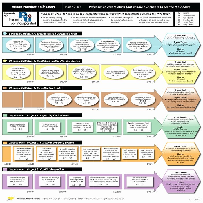 Department Strategic Plan Template Best Of An Easy to Use Strategic Planning Template